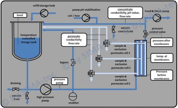 Flow Chart_LSta80-SPS_engl.