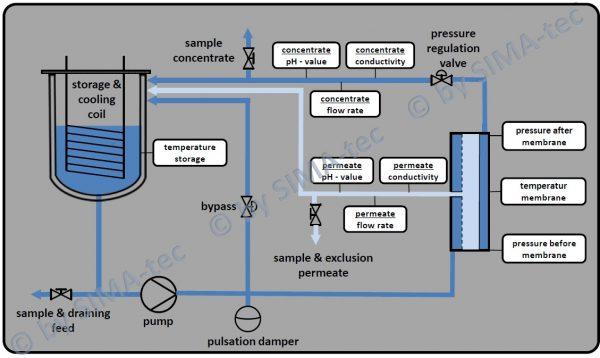 Flow Chart CUBE80-VA_engl.