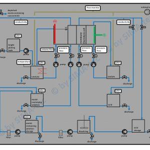 Fließbild_Heavy metal recovery via mebrane electrolysis_ra_engl